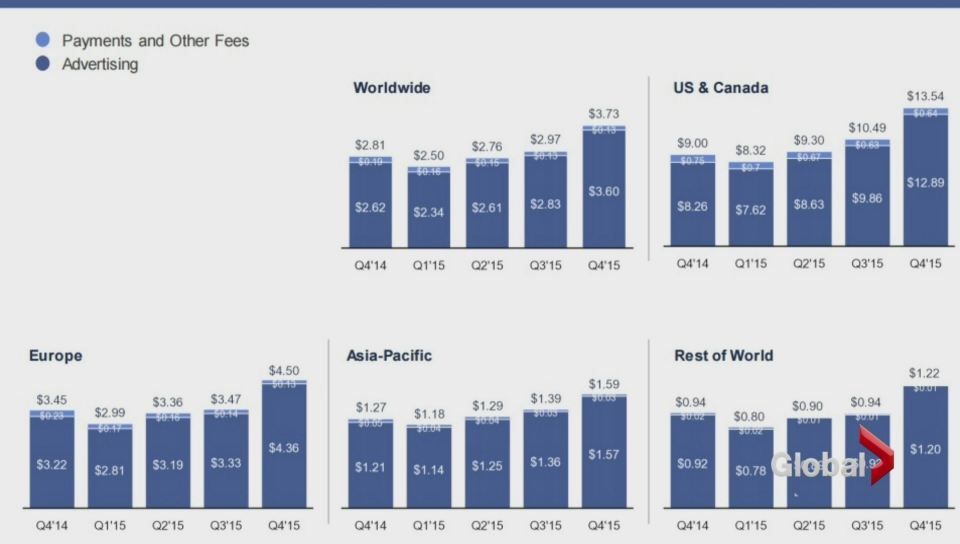 Most Active Stock: Facebook, Inc. (FB)