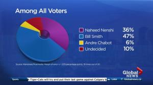 Mainstreet/Postmedia poll suggests Smith has 13-point lead over Nenshi