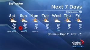 Global Edmonton weather forecast: Nov. 9