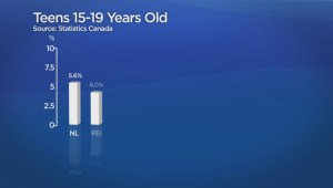 Saskatchewan leads the country in teens 15-19 not working or in school