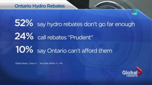 More than half of Ontarians say new hydro rebates don't go far enough