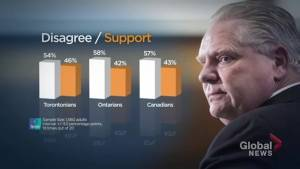 Ipsos poll gauges how Canadian's reactions to Doug Ford's use of the notwithstanding clause