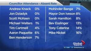 How often does your Edmonton city councillor attend meetings?