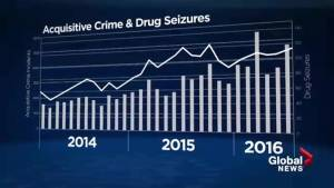 Police blame slumping economy, new drugs for increase in Calgary crime