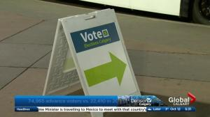 Calgary Election polls yield contradictory results