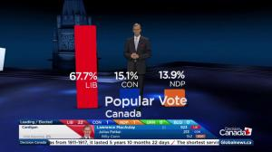Federal Election 2015: Election Day Survey paints different expectations picture for three main party leaders