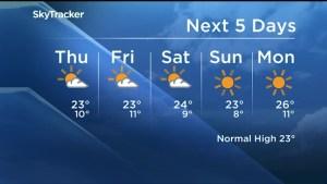 Weekend weather looking good, seasonal temperatures expected to end the week