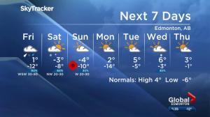 Global Edmonton weather forecast: Nov. 8