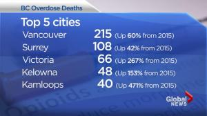 B.C. overdose crisis: 2016 deadliest year on record