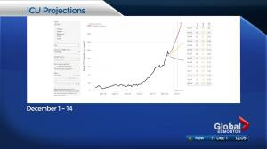 Nearly 800 COVID-19 hospitalizations projected by mid-December in leaked Alberta modelling data (01:25)