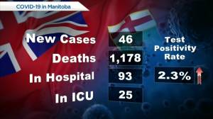 Manitoba's COVID-19 /vaccine numbers – July 30 (00:38)
