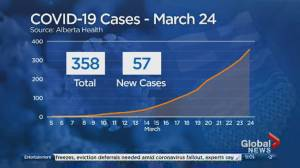 Alberta sees 2nd COVID-19 death as 57 new cases brings total to 358