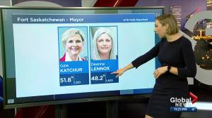 Which Edmonton-area mayors were elected in 2021 municipal election? (02:15)