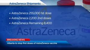 Alberta stops administering first doses of AstraZeneca (02:00)