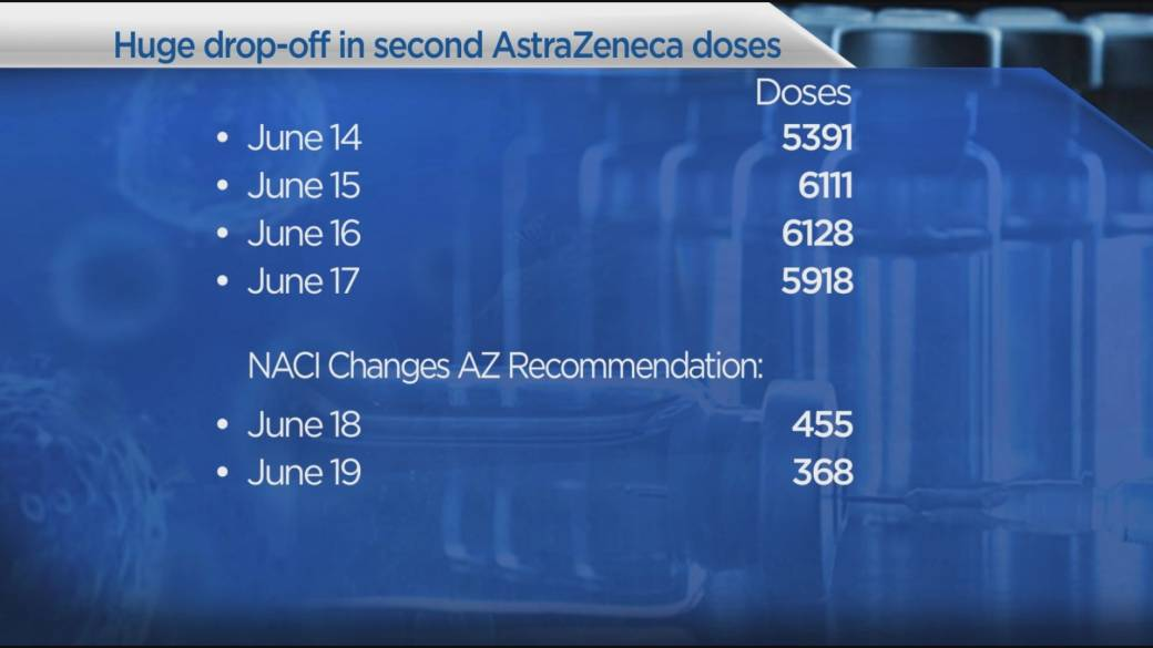 Click to play video: 'COVID-19: Big drop in B.C. AstraZeneca vaccines after NACI announcement'