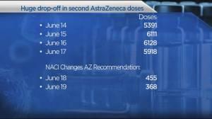 COVID-19: Big drop in B.C. AstraZeneca vaccines after NACI announcement (04:06)