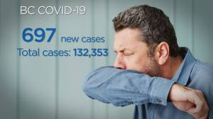B.C. reports 697 new COVID-19 cases, one related death (04:28)