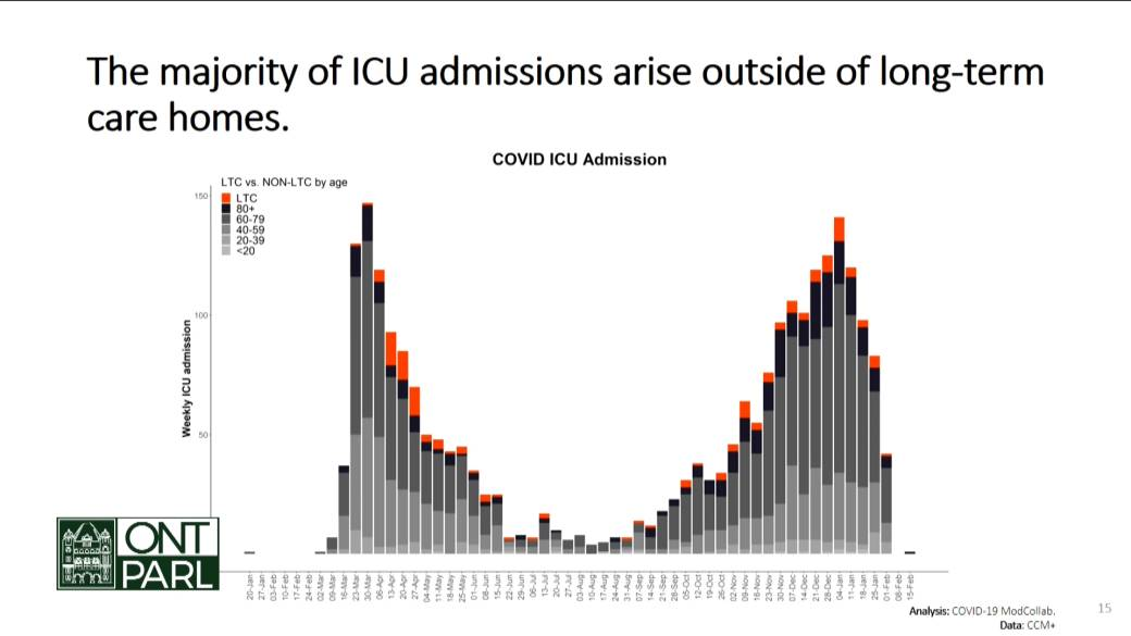 Click to play video 'Coronavirus: Long-term care home residents make up only small fraction of Ontario COVID-19 ICU admissions'