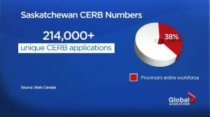 Nearly 40% of Saskatchewan's workforce has received CERB (01:41)