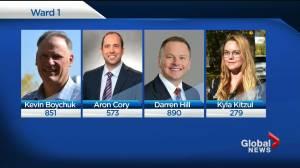 Saskatoon Ward 1 candidate Kevin Boychuk, wants recount (01:16)