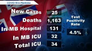 Manitoba COVID-19 numbers : July 13 (00:26)