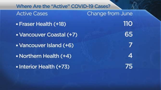 B C Tightens Bars And Nightclubs As New Coronavirus Cases Top 30 Again Globalnews Ca