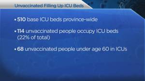 COVID-19's fourth wave in B.C. is pandemic of unvaccinated (02:01)