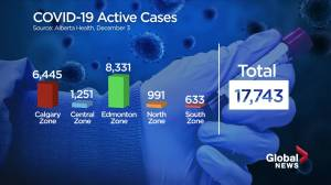 Alberta sets another daily COVID-19 record with 1,854 new cases (01:36)