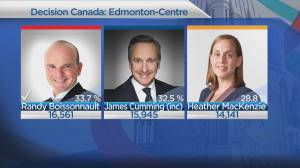 Liberal Randy Boissonnault wins in Edmonton Centre after tight race (01:22)