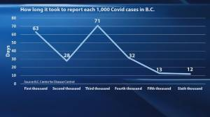 Tuesday health officials reveal case numbers for 4 days