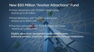B.C. government to provide up to $1M in funding to anchor attractions (05:25)