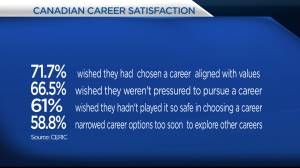 New national survey reveals surprising results about Canadian's career choices
