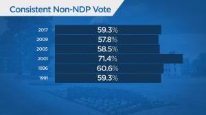 Keith Baldrey on key ridings in B.C. election