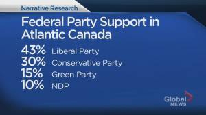 New research suggests Liberal, Green support trending up, Conservative, NDP down in Atlantic Canada