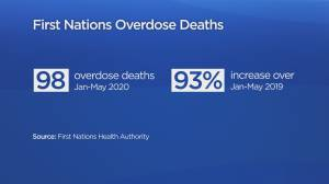 Drug deaths among B.C. First Nations people spike by 93%