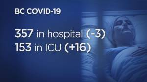 B.C. reports 2,090 new COVID-19 cases over Thanksgiving long weekend, along with 28 deaths (05:16)