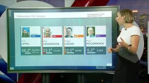 Canada election 2021: Results still tight in Edmonton Mill Woods (02:14)