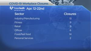 COVID-19: B.C. workplace closures, preview of Monday briefing with Dr. Bonnie Henry (02:33)