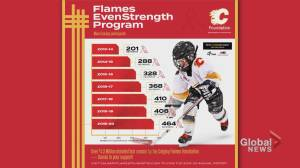 The Calgary Flames continue online 50/50 draws (04:25)