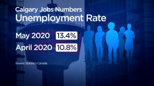 Alberta's unemployment rate hits 15.5% in May: StatsCan