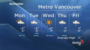Global BC Weather