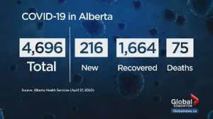 Alberta reports 216 additional cases, 2 deaths; outbreak confirmed at First Nation