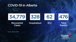 Alberta adds 1,549 new COVID-19 cases Monday (04:00)