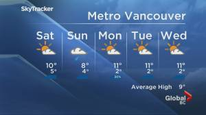 B.C. evening weather forecast: March 5 (01:26)