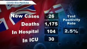Manitoba's COVID-19 numbers – July 28 (00:25)