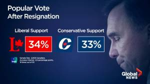 Ipsos Poll: Gap between Liberals, Conservatives narrows following Bill Morneau's resignation (08:11)