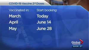 Alberta launches staggered COVID-19 vaccine 2nd dose plan immediately (03:15)