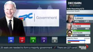 Decision New Brunswick: Progressive Conservatives projected to form government