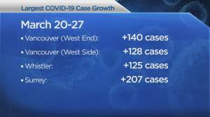 What parts of B.C. are hardest hit by COVID-19 infection? (03:56)
