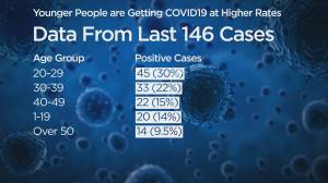 B.C. reports 47 new cases of COVID-19, no additional deaths